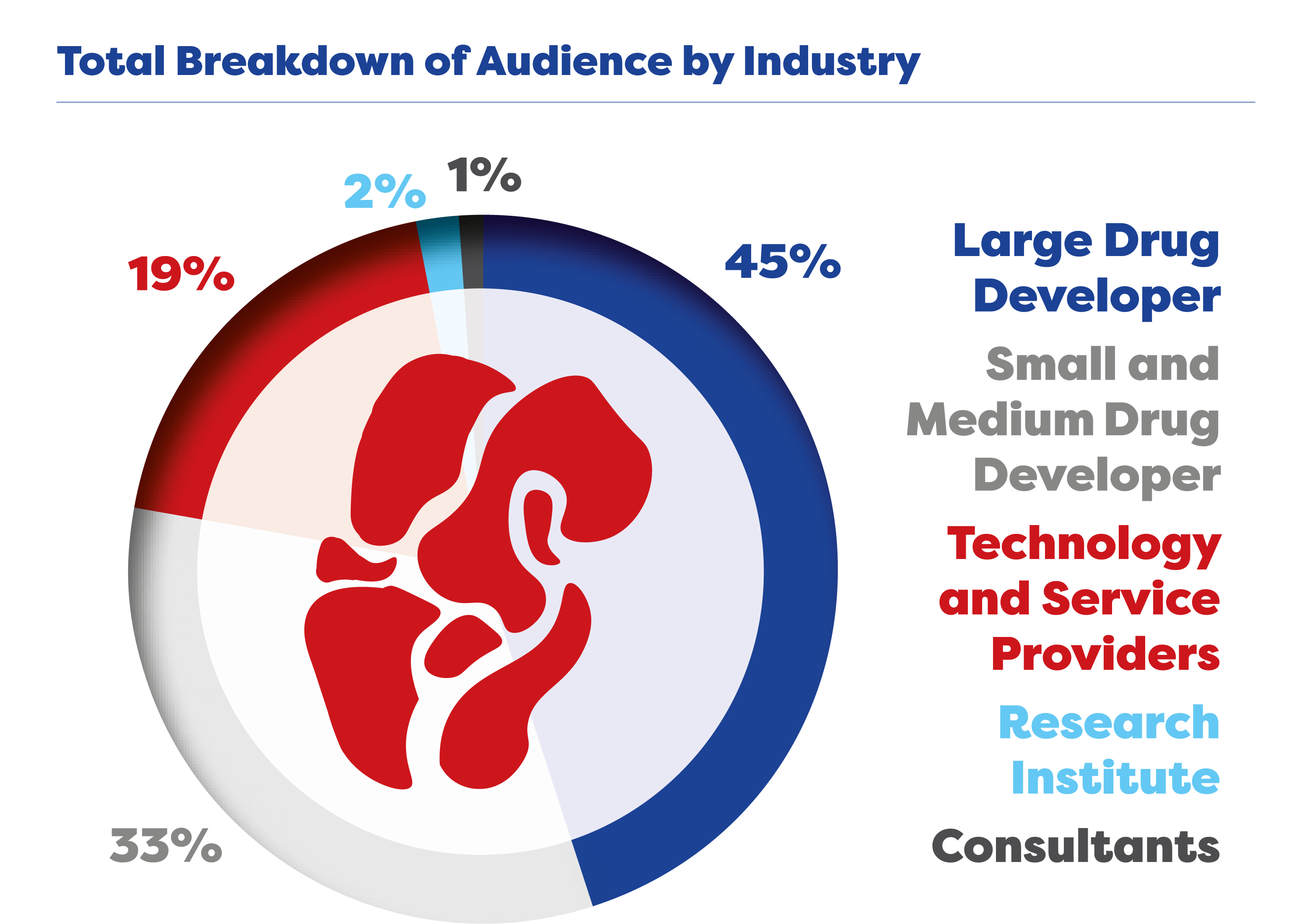 Audience by Industry